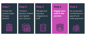 Engaging staff with pensions